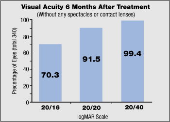 Visual Acuity 6 months after treatment
